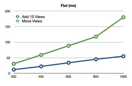 Flat Layout Graph Adding & Moving Views